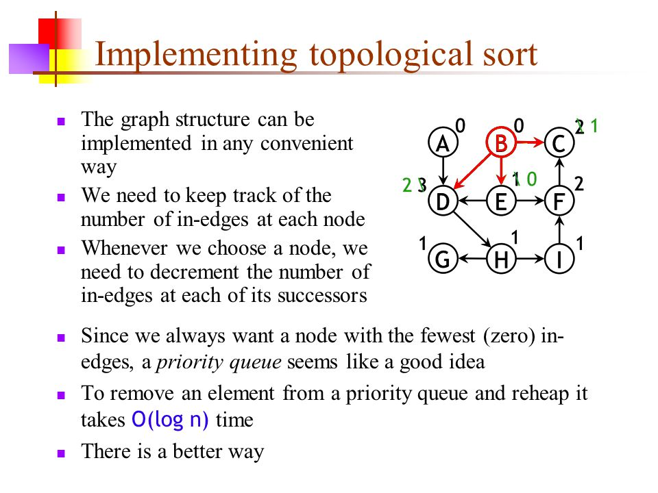Implementing topological sort The graph structure can be implemented in any convenient way We need to keep track of the number of in-edges at each nod
