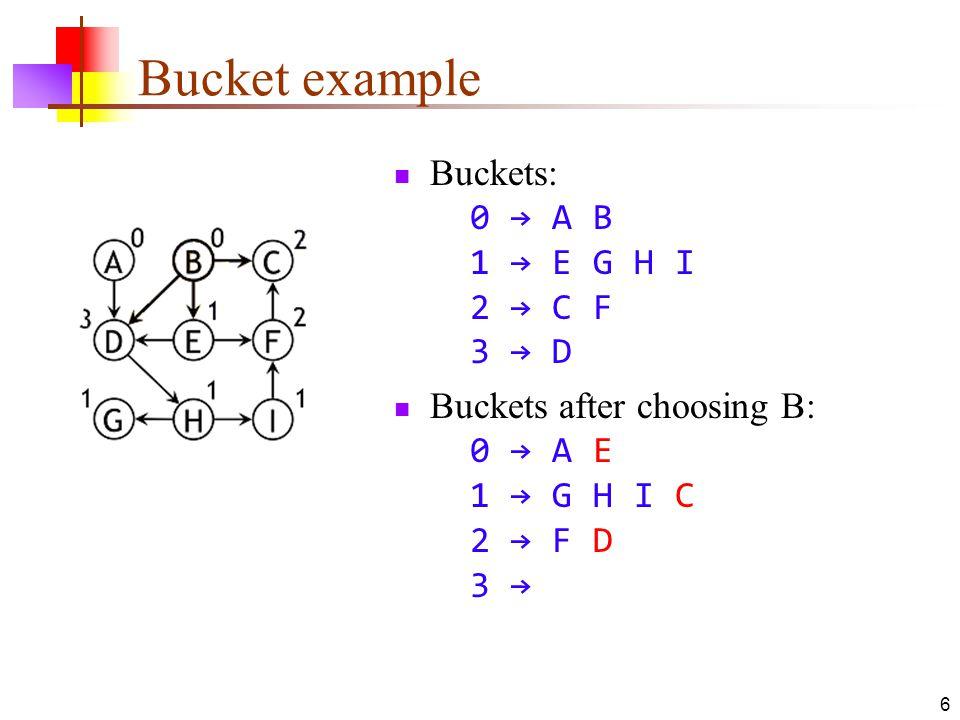 Bucket example Buckets: 0 → A B 1 → E G H I 2 → C F 3 → D Buckets after choosing B: 0 → A E 1 → G H I C 2 → F D 3 → 6
