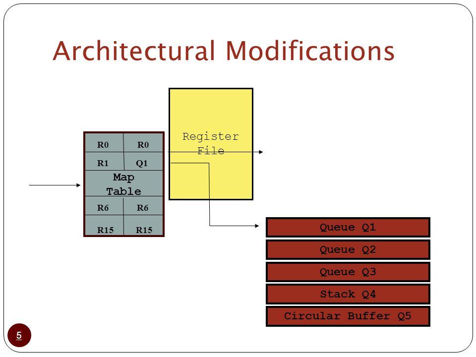 Architectural Modifications 5 Register File Queue Q1 Queue Q2 Queue Q3 Stack Q4 Circular Buffer Q5 Map Table R6 R0 R1Q1 R15