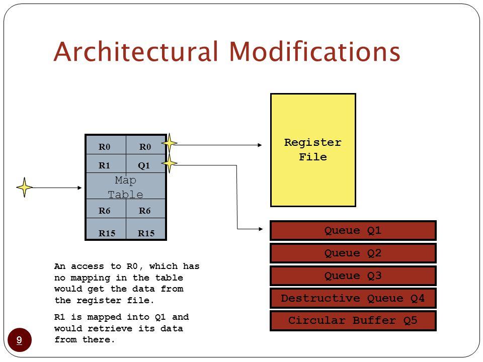 4 30 Software Pipelining Example 10 15 25 Q1 Q2 530 Q3 int A[1000], B[1000]; void vmul() { int I; for (I=2; I < 1000; I++) B[I] = A[I] * C[I]; } 5 2 1 3 75