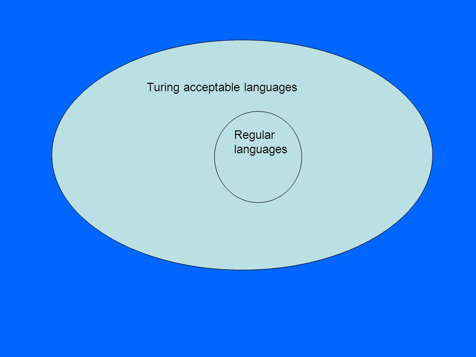 Regular languages Turing acceptable languages