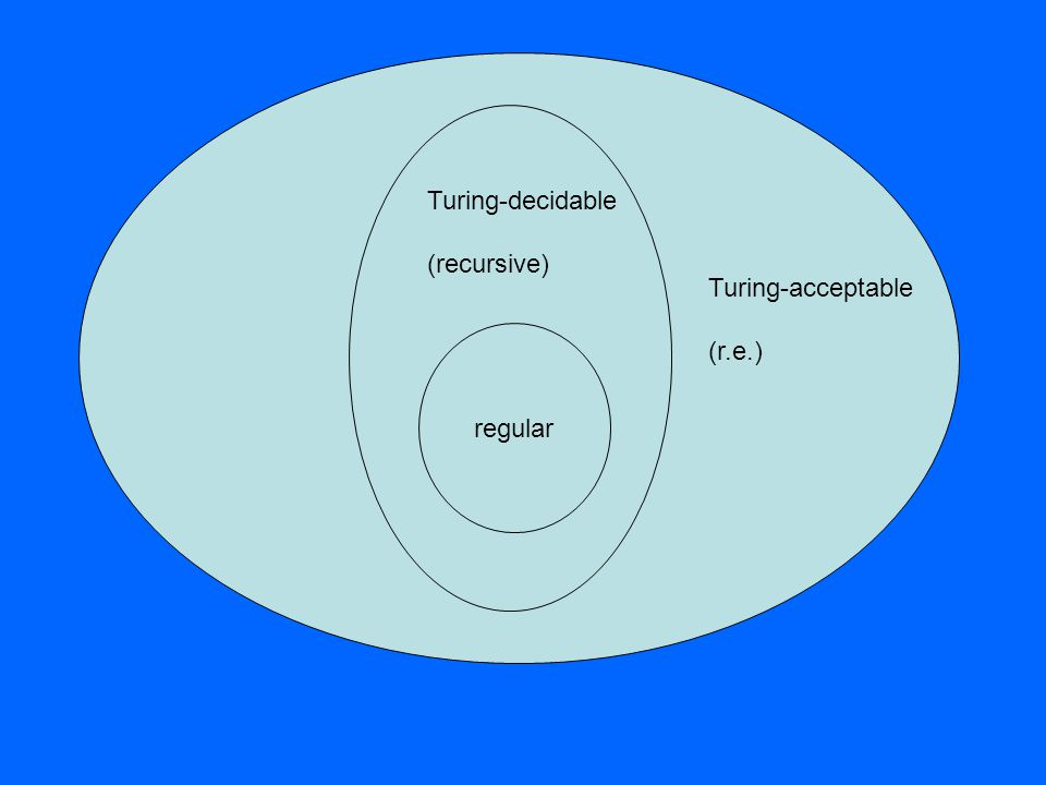 regular Turing-decidable (recursive) Turing-acceptable (r.e.)