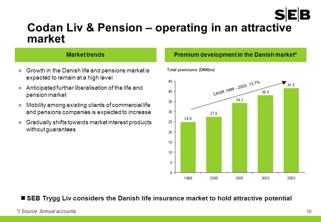 10 Codan Liv & Pension – operating in an attractive market Growth in the Danish life and pensions market is expected to remain at a high level Anticip