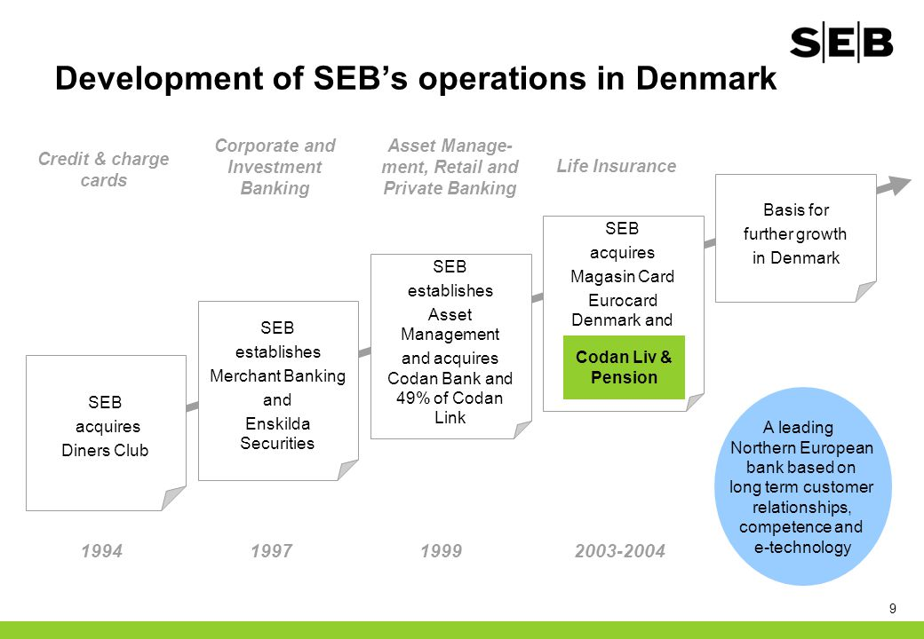 9 Development of SEB's operations in Denmark SEB establishes Asset Management and acquires Codan Bank and 49% of Codan Link A leading Northern Europea
