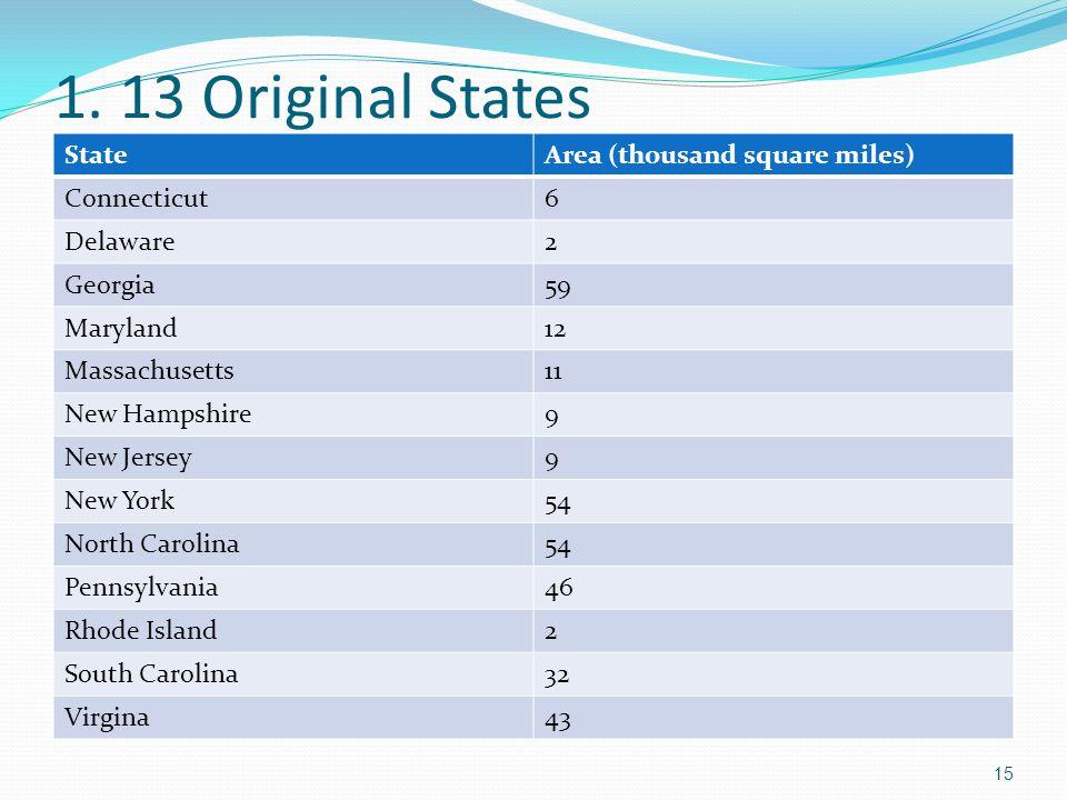 1. 13 Original States StateArea (thousand square miles) Connecticut6 Delaware2 Georgia59 Maryland12 Massachusetts11 New Hampshire9 New Jersey9 New Yor