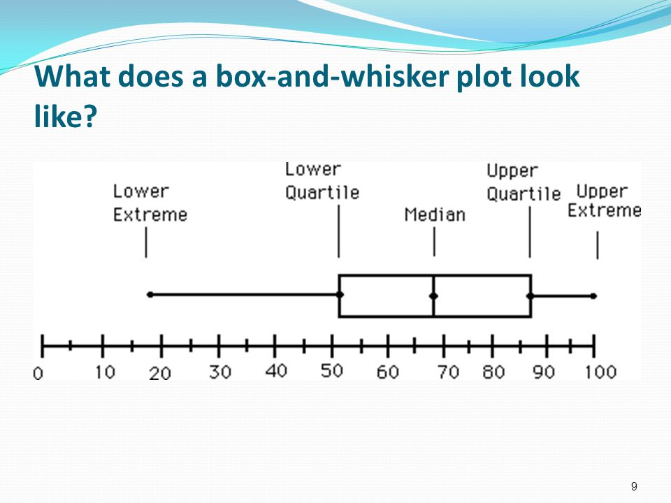 How do you make a box-and-whisker plot.1. Enter the data into your calculator.