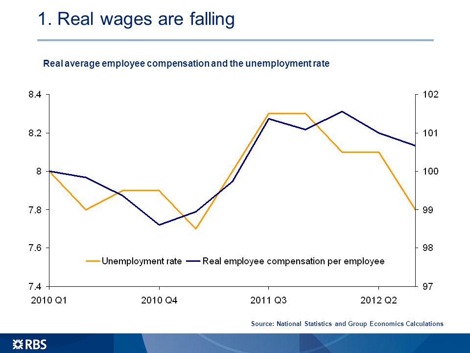 1. Real wages are falling Real average employee compensation and the unemployment rate Source: National Statistics and Group Economics Calculations