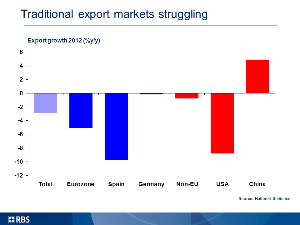 Traditional export markets struggling Export growth 2012 (%y/y) Source: National Statistics -12 -10 -8 -6 -4 -2 0 2 4 6 TotalEurozoneSpainGermanyNon-EUUSAChina