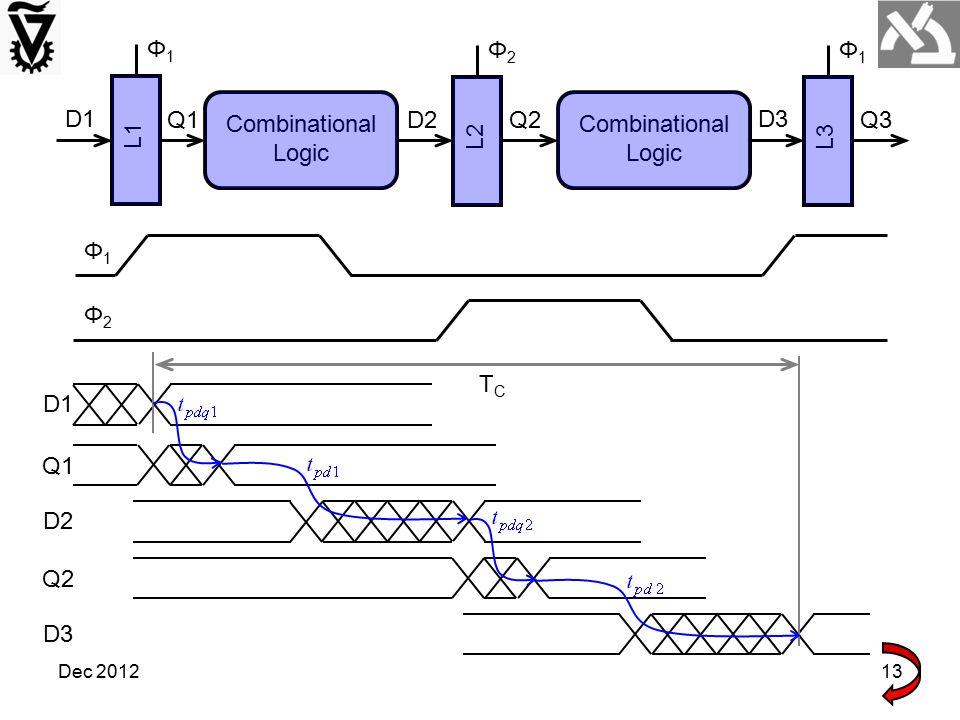 Dec 201213 TCTC Φ1Φ1 Combinational Logic L1 D1 Q1 L2 Φ2Φ2 D2 Q2 L3 Φ1Φ1 D3 Q3 Φ1Φ1 Φ2Φ2 D1 Q1 D2 Q2 D3