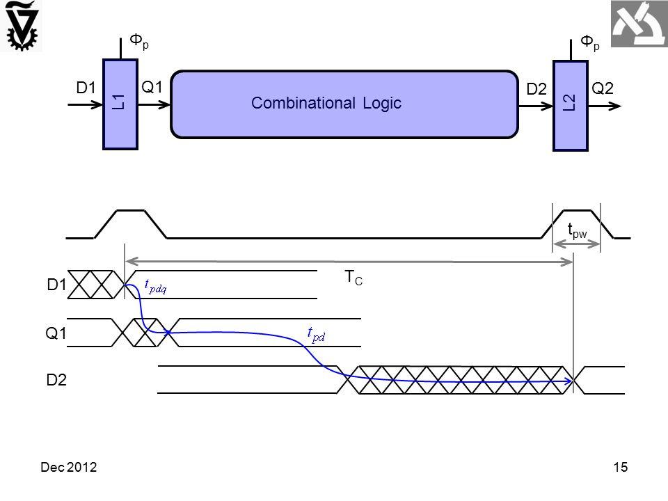 Dec 201215 Combinational Logic L1 ΦpΦp D1 Q1 L2 ΦpΦp D2 Q2 D1 Q1 D2 TCTC t pw