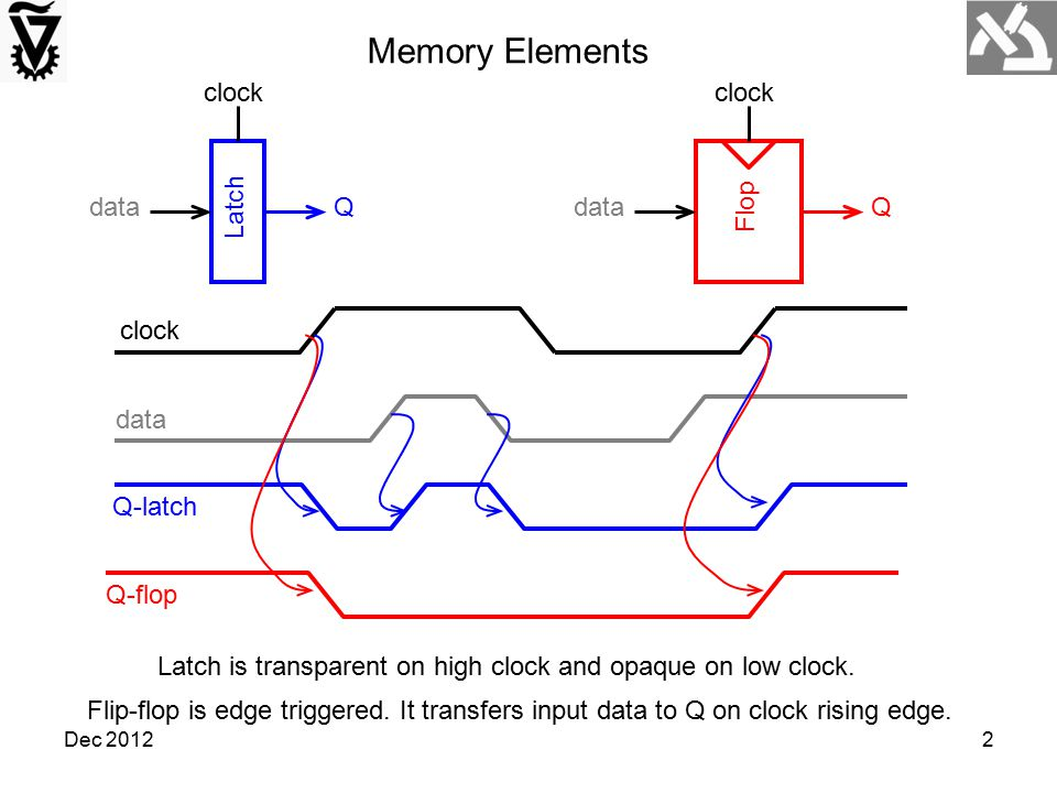Dec 20122 clock data Latch dataQ clock Q-latch Latch is transparent on high clock and opaque on low clock. Q-flop Flop dataQ clock Flip-flop is edge t