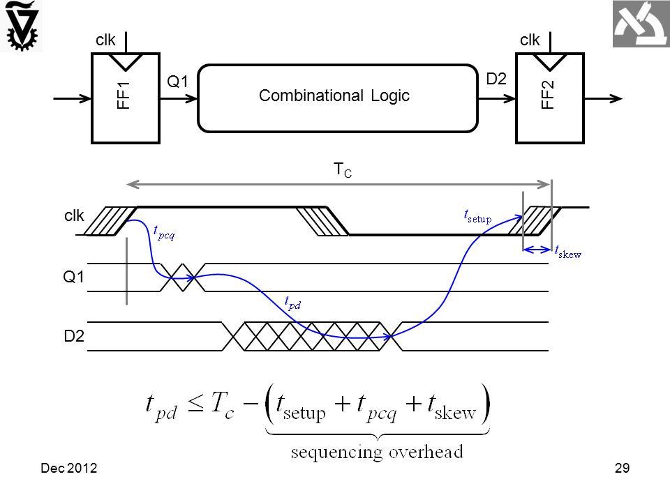 Dec 201229 FF1 clk FF2 clk Combinational Logic Q1 D2 Q1 D2 clk TCTC