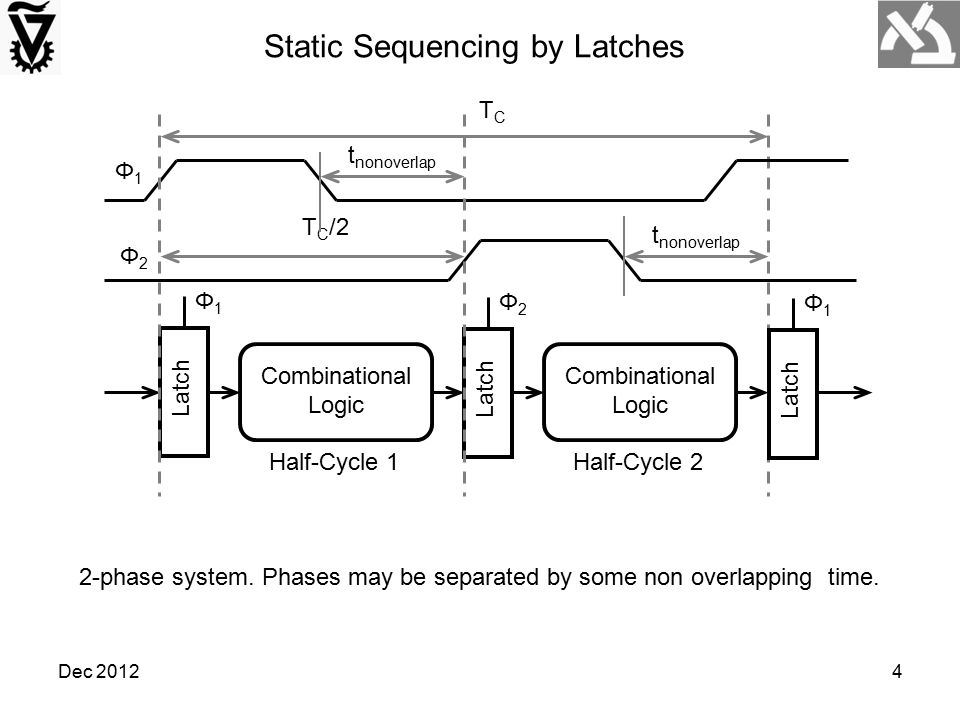 Dec 201225 Φ1Φ1 Latch Combinational Logic Latch Φ1Φ1 Φ2Φ2 Φ1Φ1 Φ2Φ2 Borrowing time across half-cycle boundary Borrowing time across pipeline stage boundary