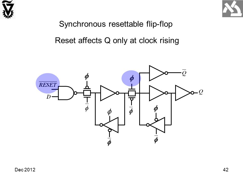 Dec 201242   Synchronous resettable flip-flop Reset affects Q only at clock rising