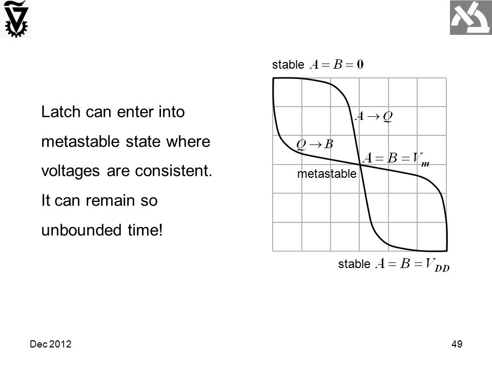 Dec 201249 metastable stable Latch can enter into metastable state where voltages are consistent. It can remain so unbounded time!