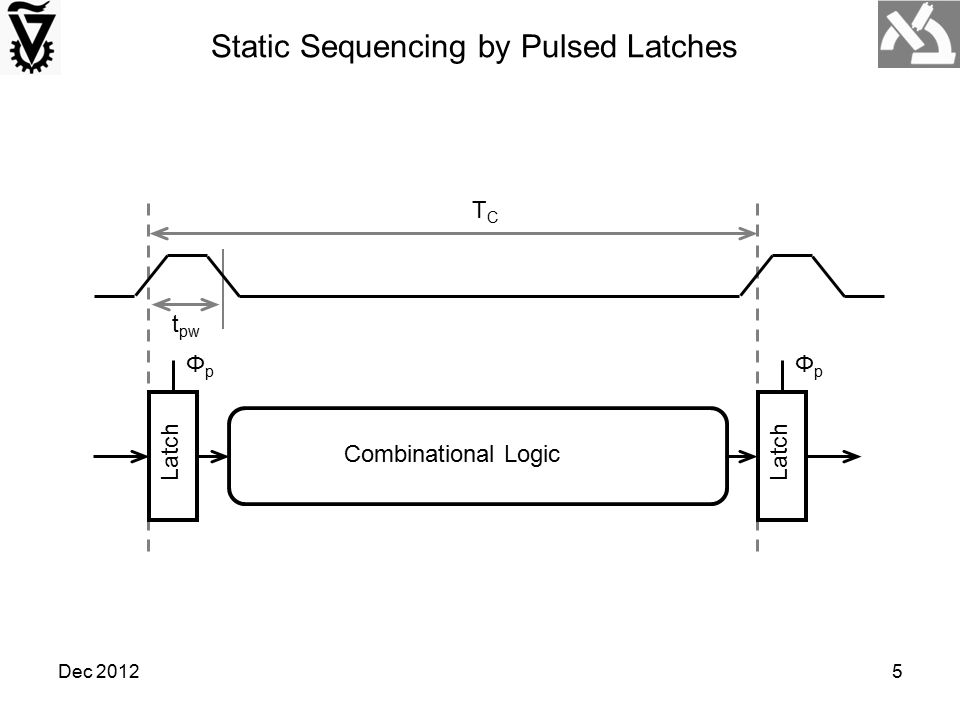 Dec 20125 Latch ΦpΦp Combinational Logic TCTC t pw Latch ΦpΦp Static Sequencing by Pulsed Latches