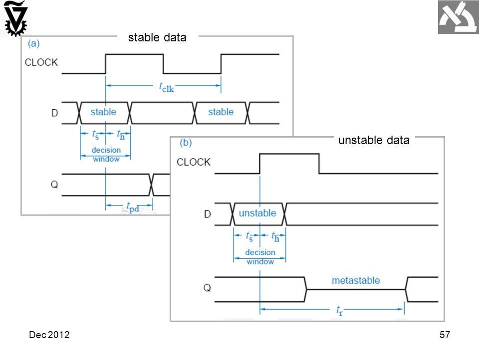 Dec 201257 stable data unstable data
