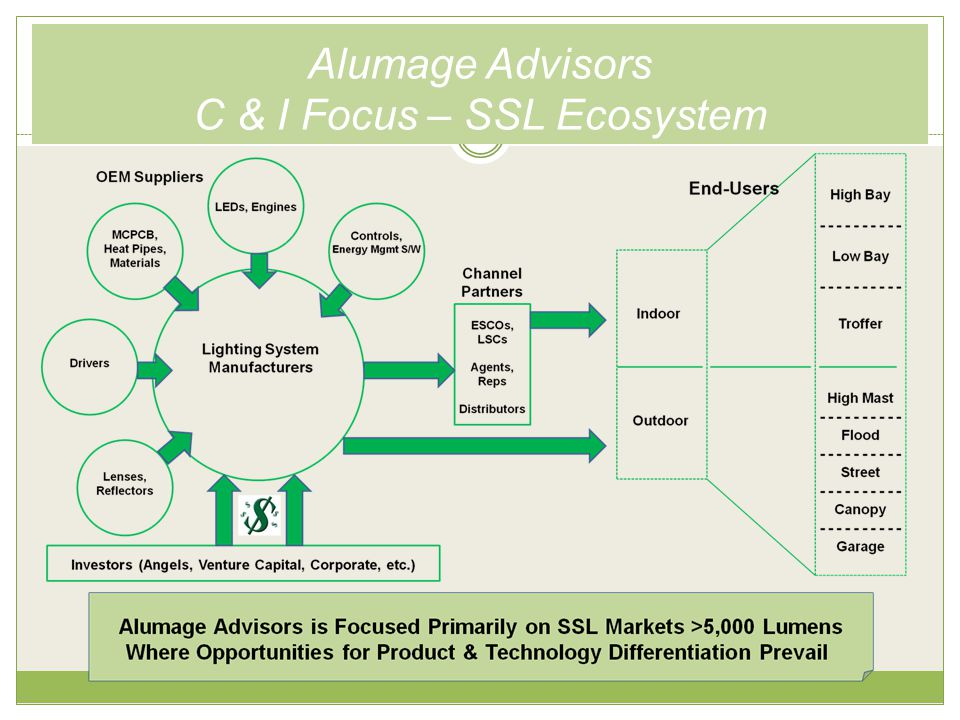 Alumage Advisors C & I Focus – SSL Ecosystem