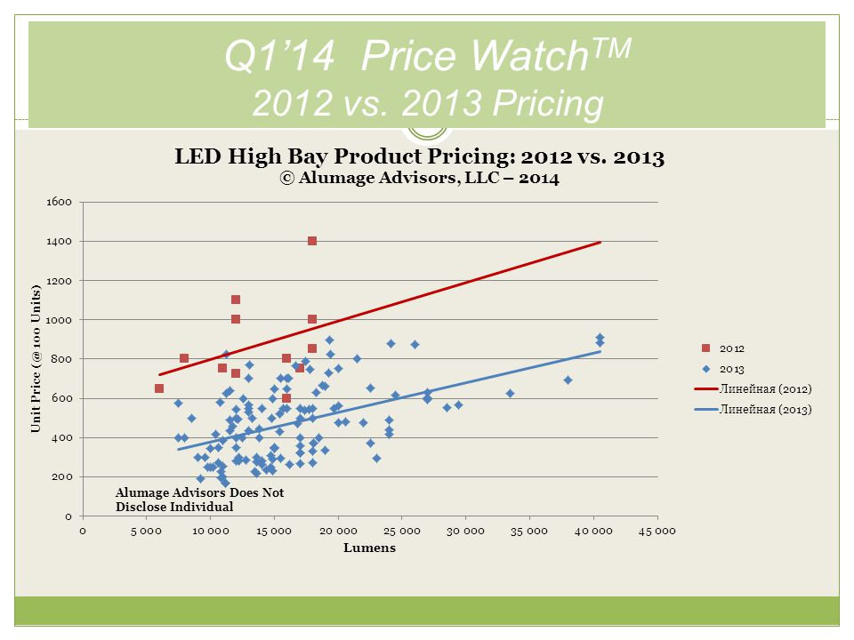Q1'14 Price Watch TM Dry/Damp Pricing, Q2 vs. Q3 vs. Q4 2013 This Page Intentionally Blank