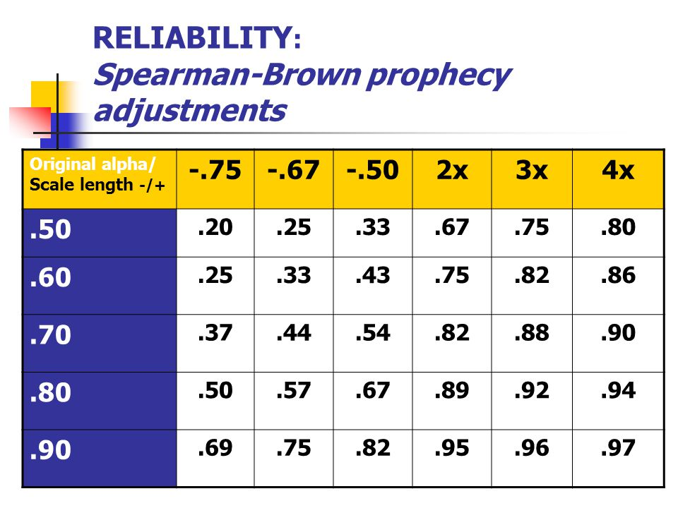 RELIABILITY : Spearman-Brown prophecy adjustments Original alpha/ Scale length -/ x3x4x