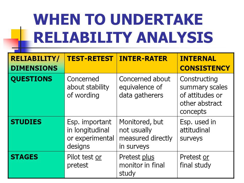 WHEN TO UNDERTAKE RELIABILITY ANALYSIS RELIABILITY/ DIMENSIONS TEST-RETESTINTER-RATERINTERNAL CONSISTENCY QUESTIONSConcerned about stability of wording Concerned about equivalence of data gatherers Constructing summary scales of attitudes or other abstract concepts STUDIESEsp.