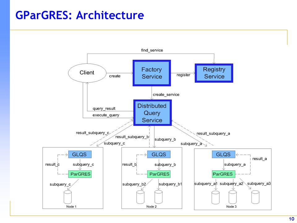 10 GParGRES: Architecture