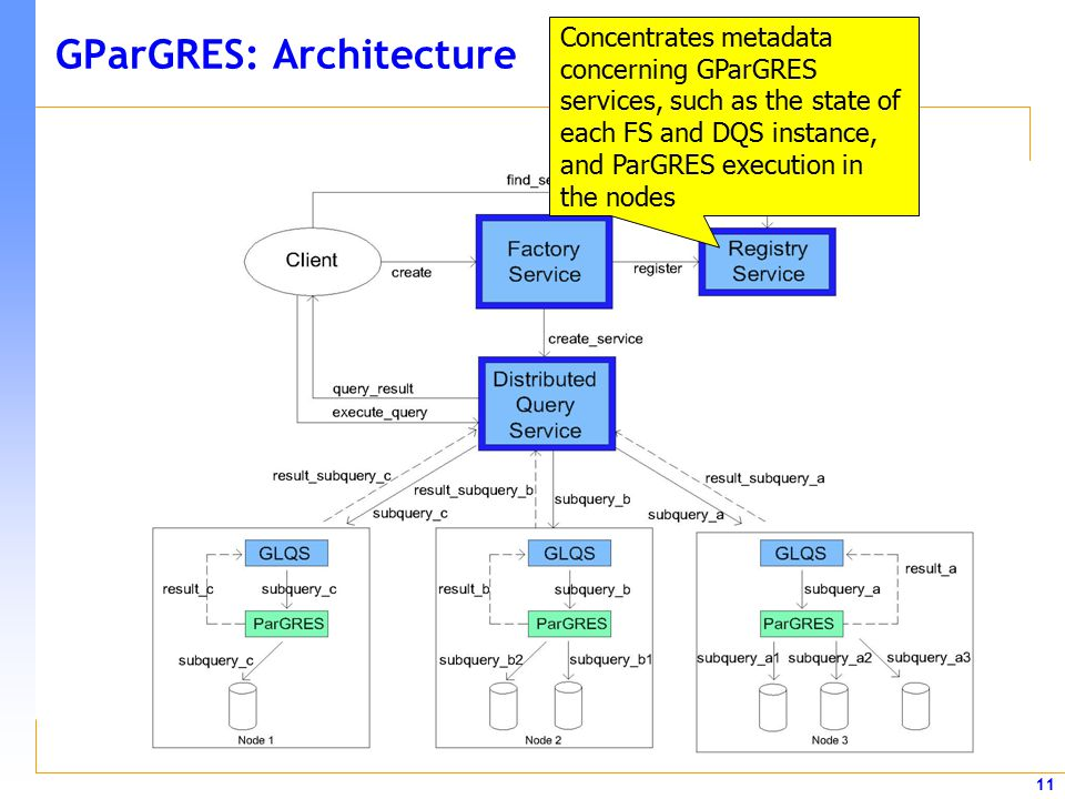 11 GParGRES: Architecture Concentrates metadata concerning GParGRES services, such as the state of each FS and DQS instance, and ParGRES execution in the nodes