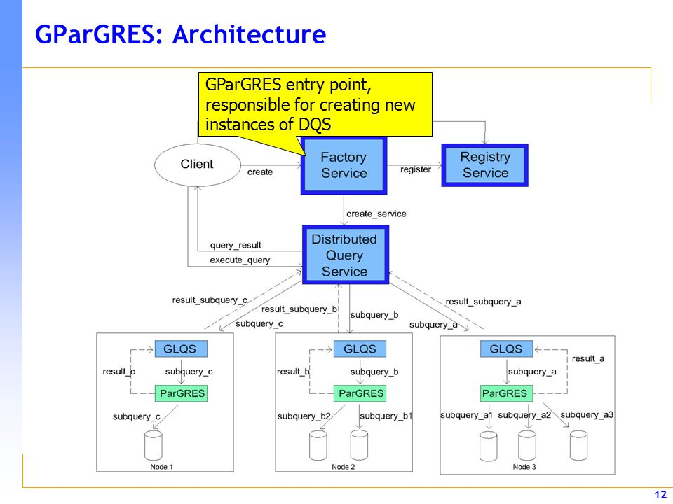 12 GParGRES: Architecture GParGRES entry point, responsible for creating new instances of DQS