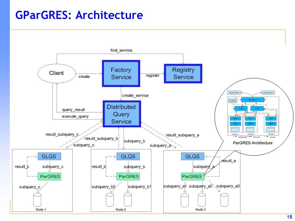 15 GParGRES: Architecture