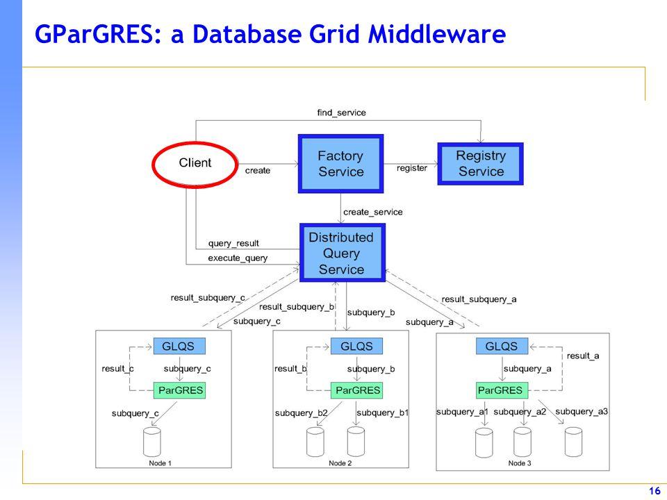 16 GParGRES: a Database Grid Middleware