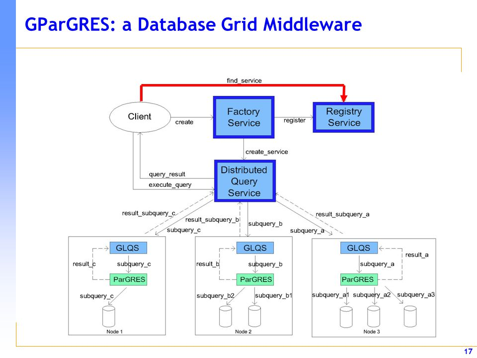 17 GParGRES: a Database Grid Middleware