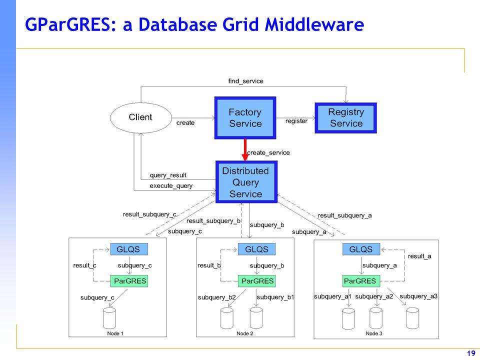 19 GParGRES: a Database Grid Middleware
