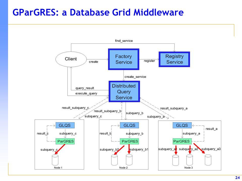 24 GParGRES: a Database Grid Middleware