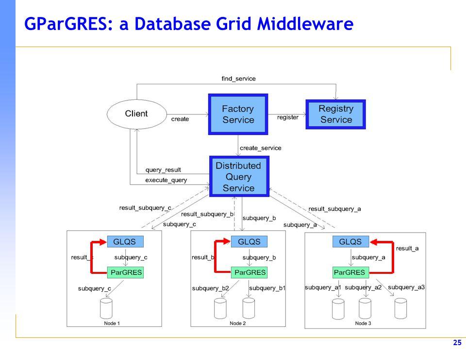 25 GParGRES: a Database Grid Middleware