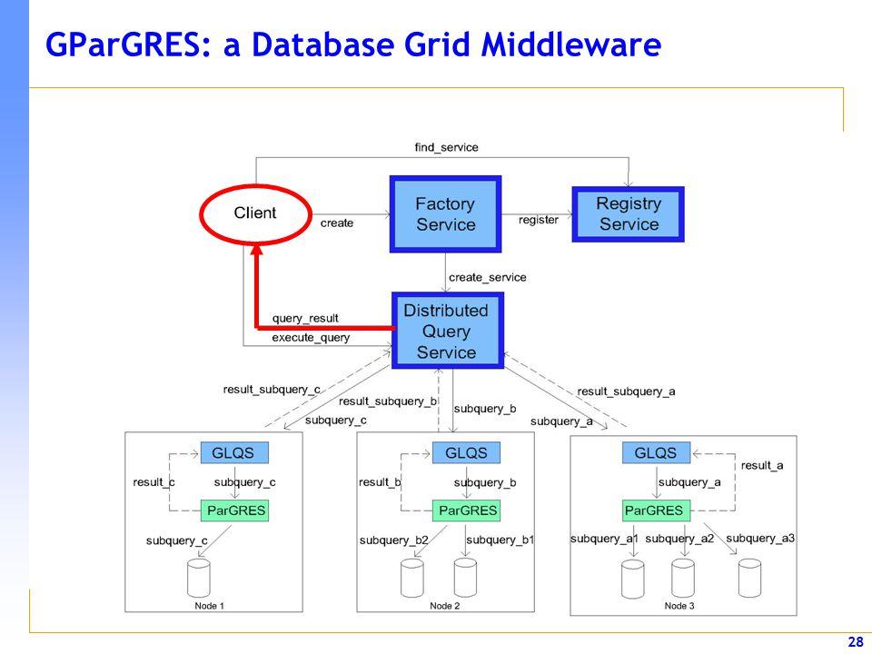 28 GParGRES: a Database Grid Middleware