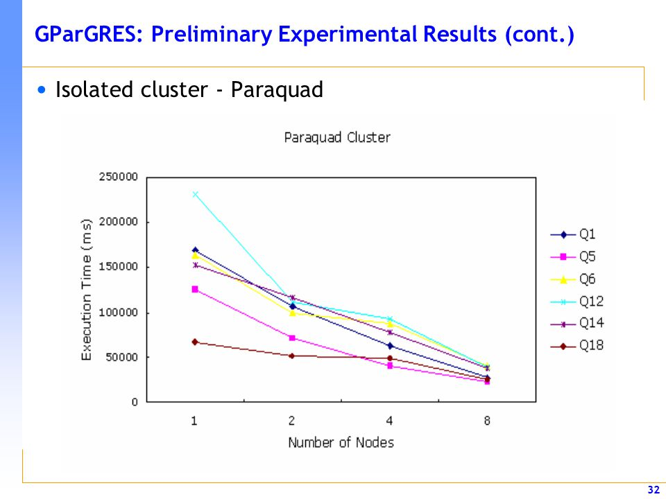 32 GParGRES: Preliminary Experimental Results (cont.) Isolated cluster - Paraquad