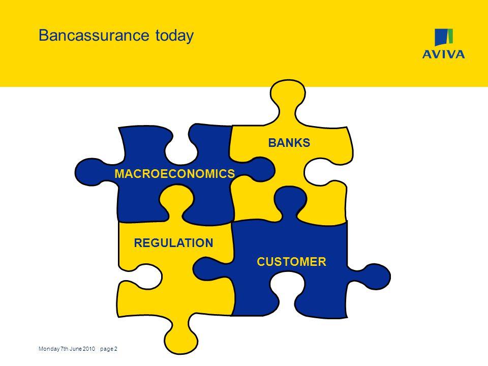 Monday 7th June 2010 page 2 Bancassurance today MACROECONOMICS CUSTOMER REGULATION BANKS
