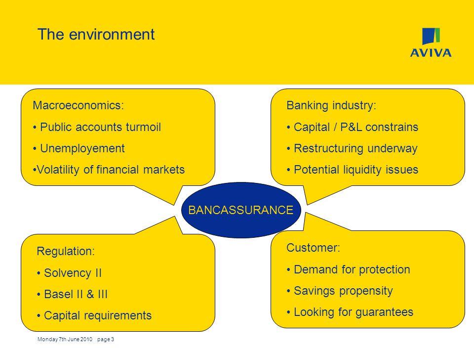 Monday 7th June 2010 page 3 The environment BANCASSURANCE Macroeconomics: Public accounts turmoil Unemployement Volatility of financial markets Bankin