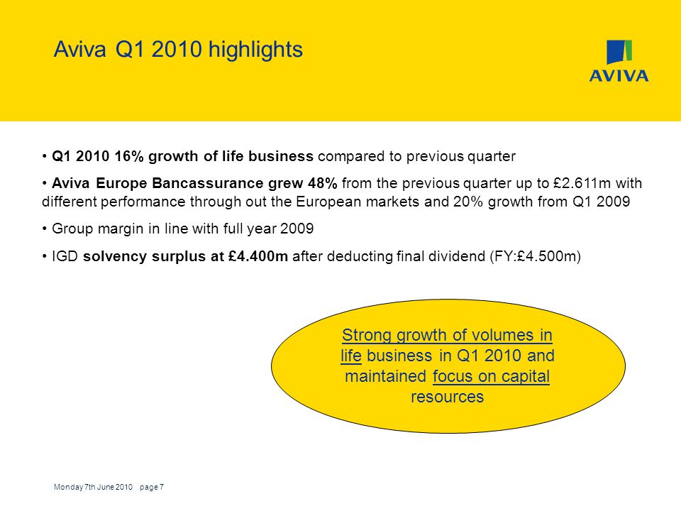 Monday 7th June 2010 page 7 Aviva Q1 2010 highlights Q1 2010 16% growth of life business compared to previous quarter Aviva Europe Bancassurance grew