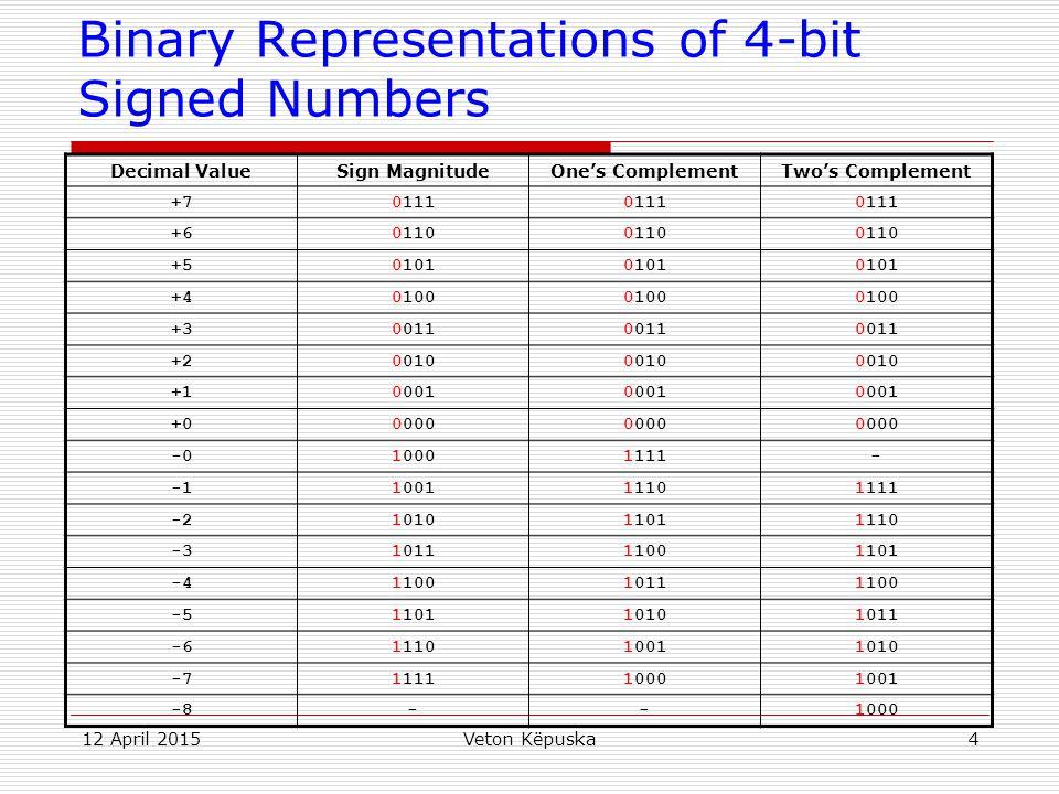 12 April 2015Veton Këpuska4 Binary Representations of 4-bit Signed Numbers Decimal ValueSign MagnitudeOne's ComplementTwo's Complement +70111 +60110 +