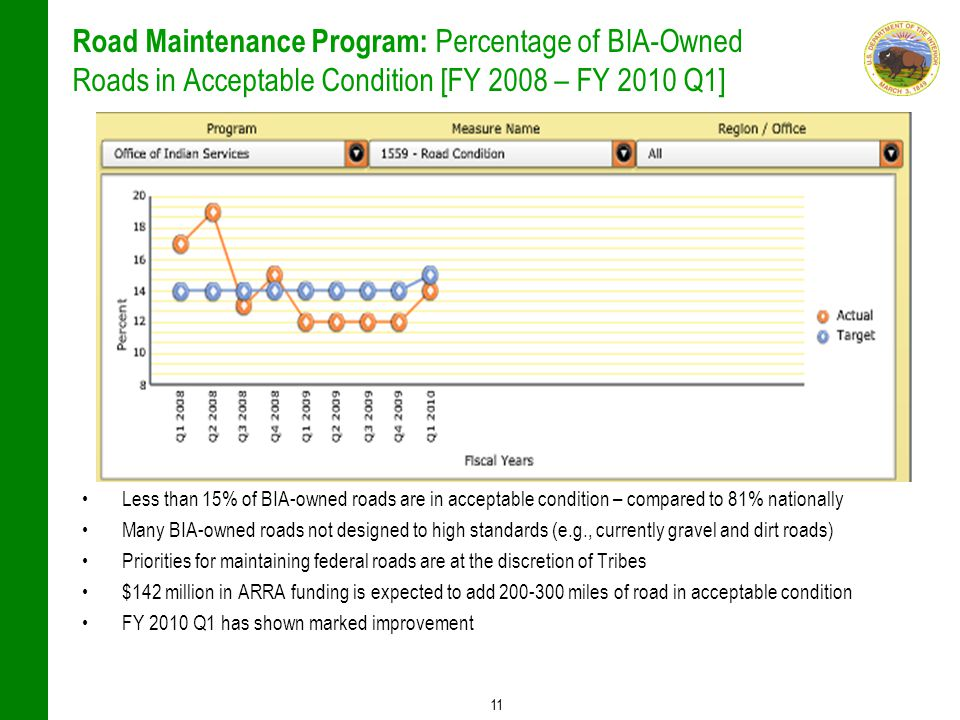 11 Road Maintenance Program: Percentage of BIA-Owned Roads in Acceptable Condition [FY 2008 – FY 2010 Q1] Less than 15% of BIA-owned roads are in acceptable condition – compared to 81% nationally Many BIA-owned roads not designed to high standards (e.g., currently gravel and dirt roads) Priorities for maintaining federal roads are at the discretion of Tribes $142 million in ARRA funding is expected to add 200-300 miles of road in acceptable condition FY 2010 Q1 has shown marked improvement