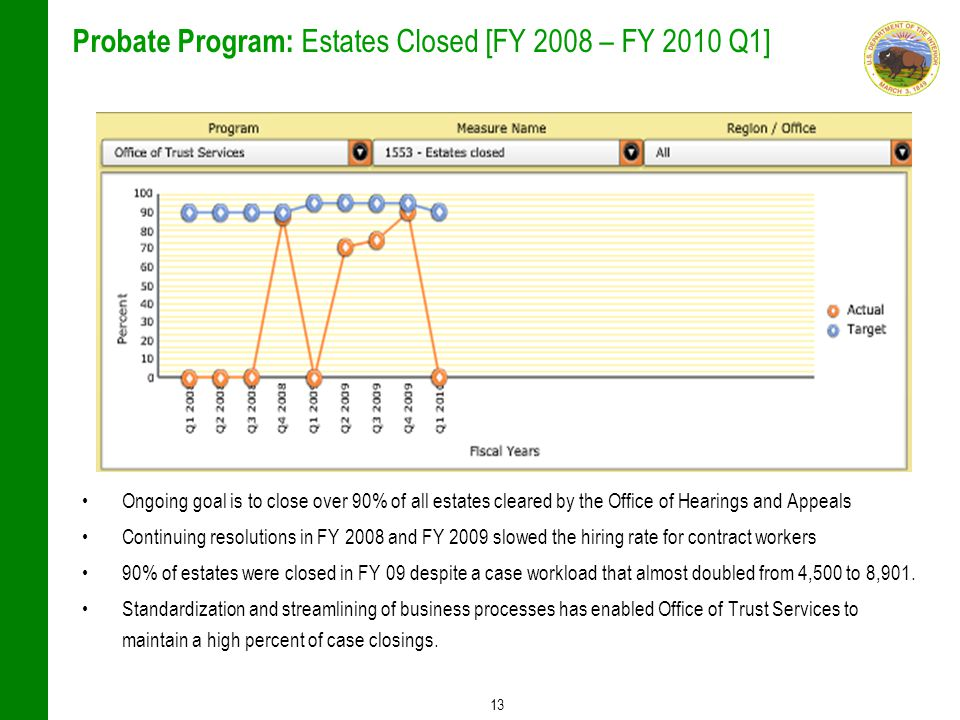 13 Probate Program: Estates Closed [FY 2008 – FY 2010 Q1] Ongoing goal is to close over 90% of all estates cleared by the Office of Hearings and Appeals Continuing resolutions in FY 2008 and FY 2009 slowed the hiring rate for contract workers 90% of estates were closed in FY 09 despite a case workload that almost doubled from 4,500 to 8,901.