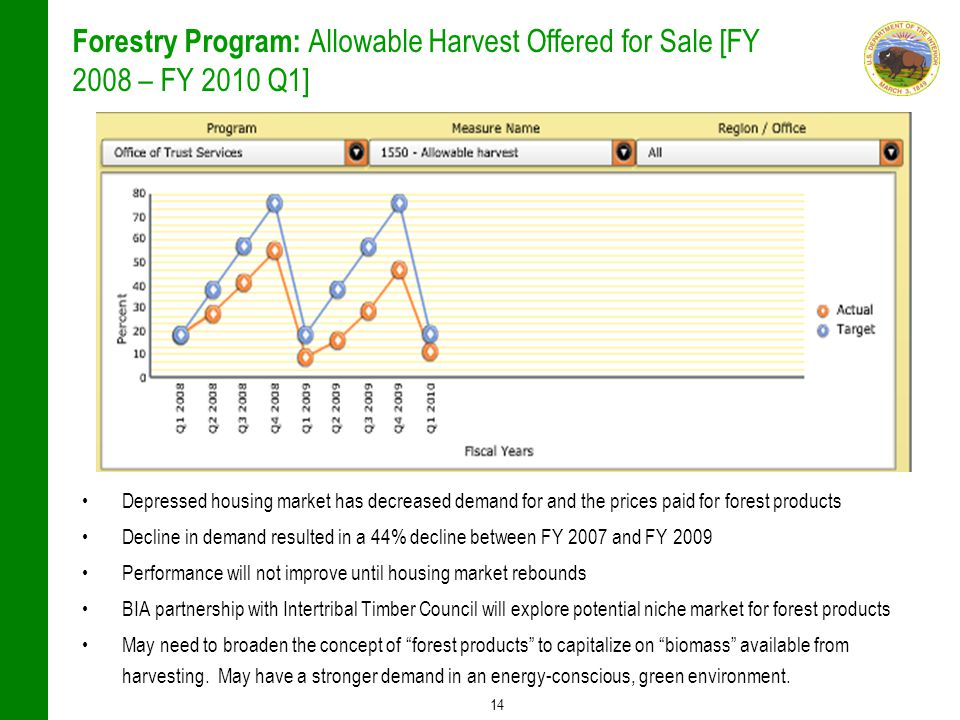 14 Forestry Program: Allowable Harvest Offered for Sale [FY 2008 – FY 2010 Q1] Depressed housing market has decreased demand for and the prices paid for forest products Decline in demand resulted in a 44% decline between FY 2007 and FY 2009 Performance will not improve until housing market rebounds BIA partnership with Intertribal Timber Council will explore potential niche market for forest products May need to broaden the concept of forest products to capitalize on biomass available from harvesting.