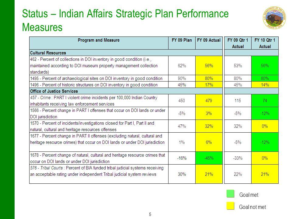 5 Status – Indian Affairs Strategic Plan Performance Measures Goal met Goal not met