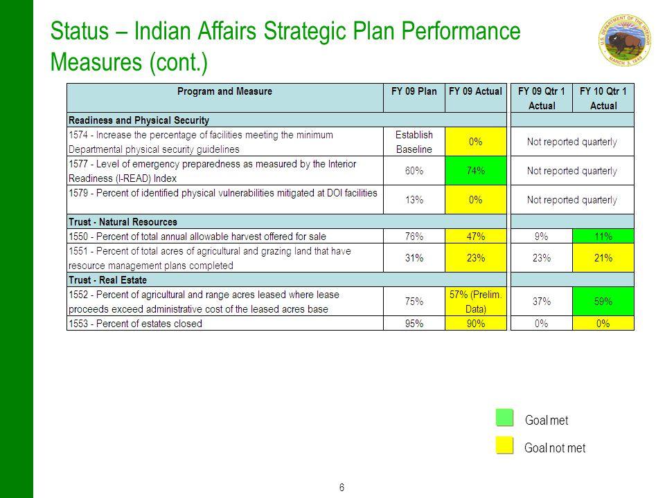 6 Status – Indian Affairs Strategic Plan Performance Measures (cont.) Goal met Goal not met