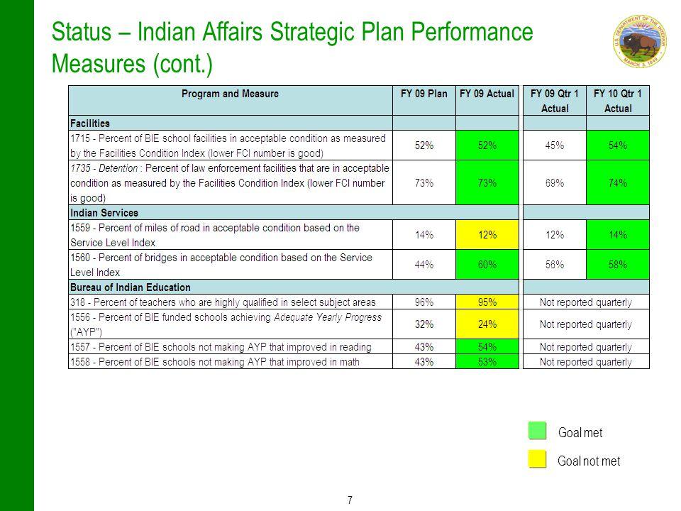 7 Status – Indian Affairs Strategic Plan Performance Measures (cont.) Goal met Goal not met