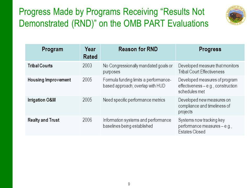 "9 Progress Made by Programs Receiving ""Results Not Demonstrated (RND)"" on the OMB PART Evaluations ProgramYear Rated Reason for RNDProgress Tribal Cou"