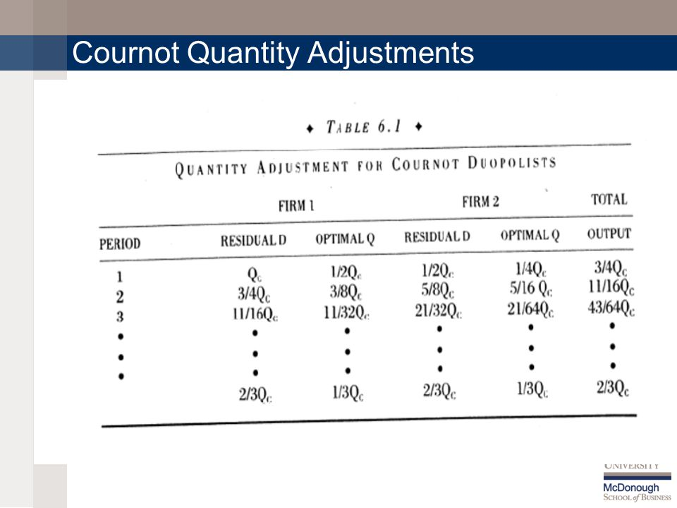 Cournot Quantity Adjustments