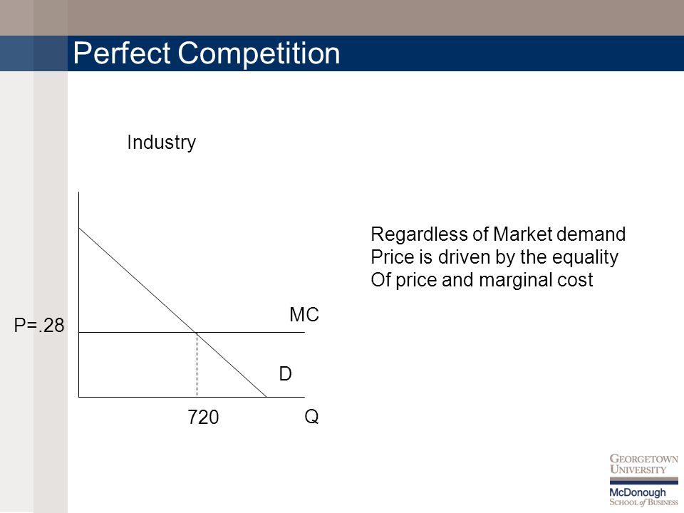 Perfect Competition MC D 720 Q Industry P=.28 Regardless of Market demand Price is driven by the equality Of price and marginal cost