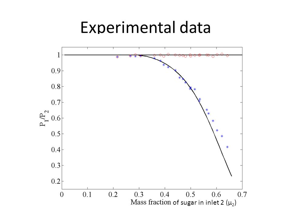 Experimental data of sugar in inlet 2 (μ 2 )